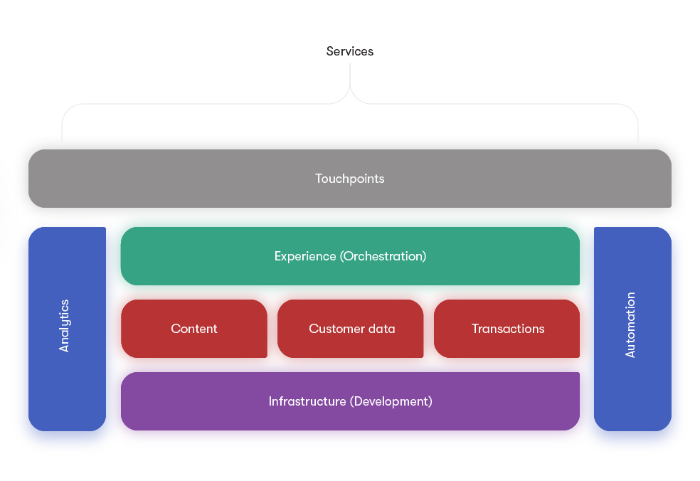 Experiences Orchestrated and Personalized at Each Touchpoint, Driven by Built-in Process and Supported by Content, Data, and Transaction Services (Adapted from Mark Grannan's Presentation)