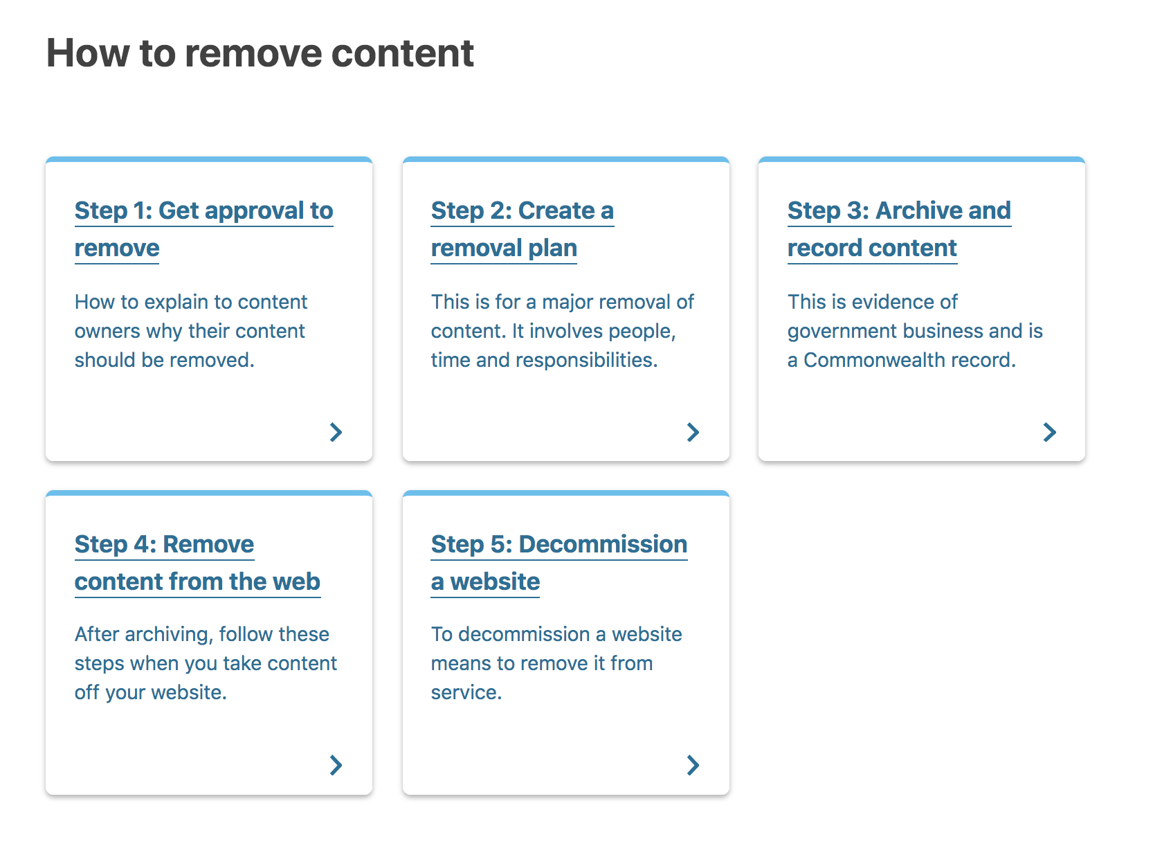 Example of procedures for removing content (source: Australian Government digital guide)
