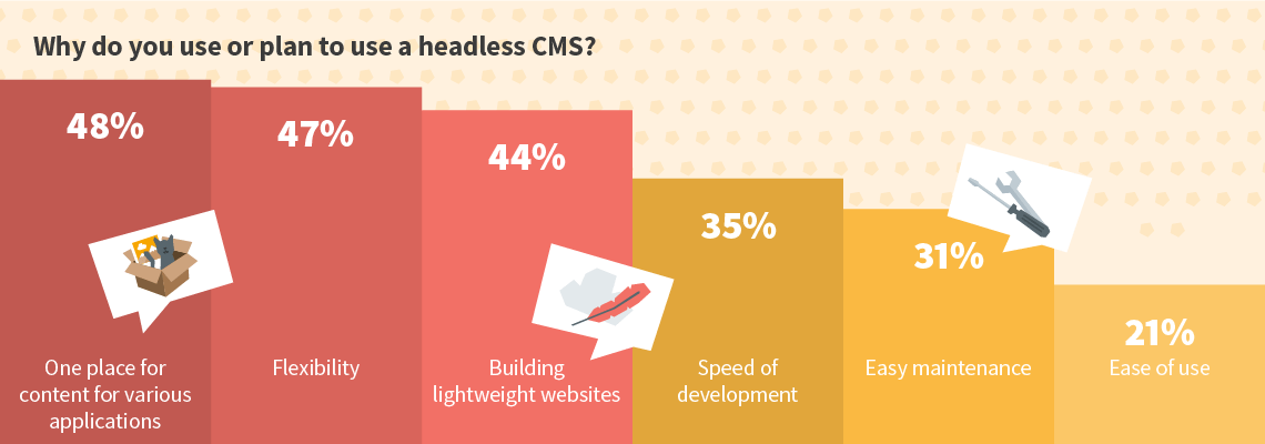 Why do you use or plan to use a headless CMS?