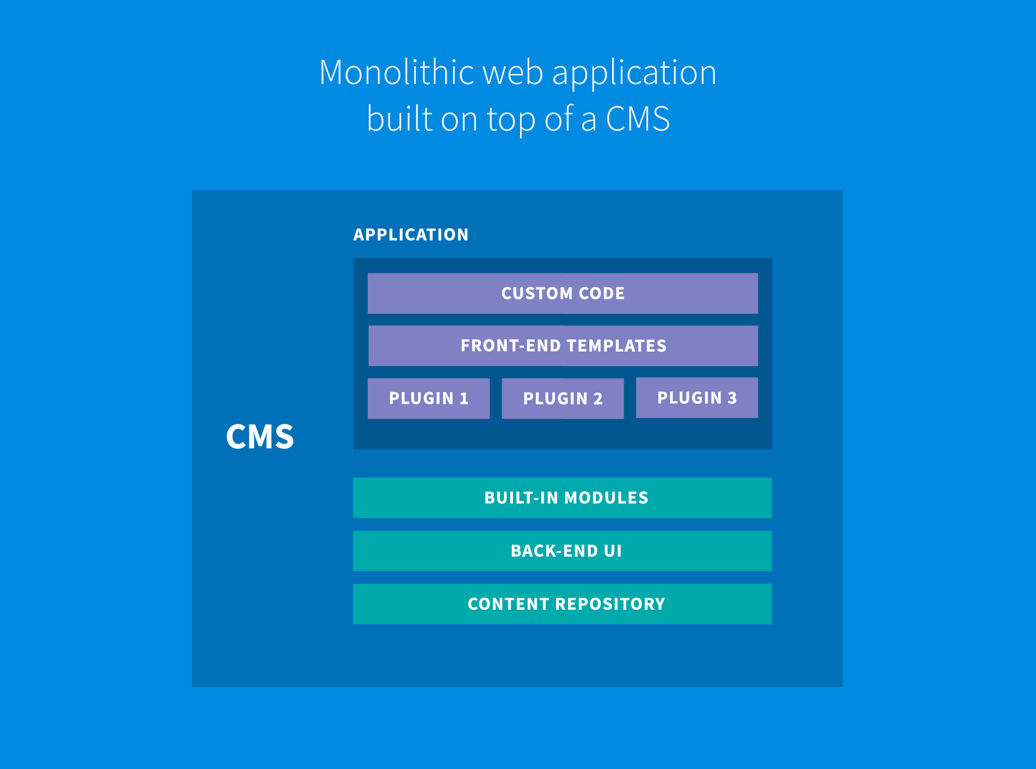 Monolithic CMS architecture
