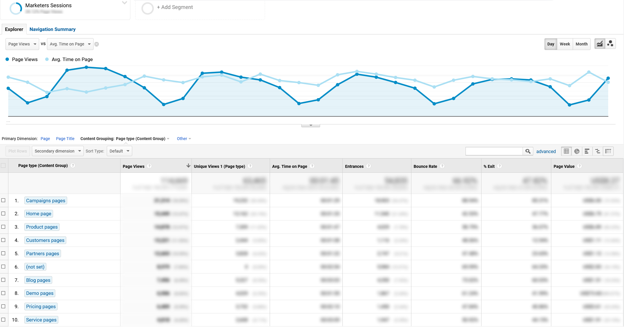 Marketers Session in Google Analytics