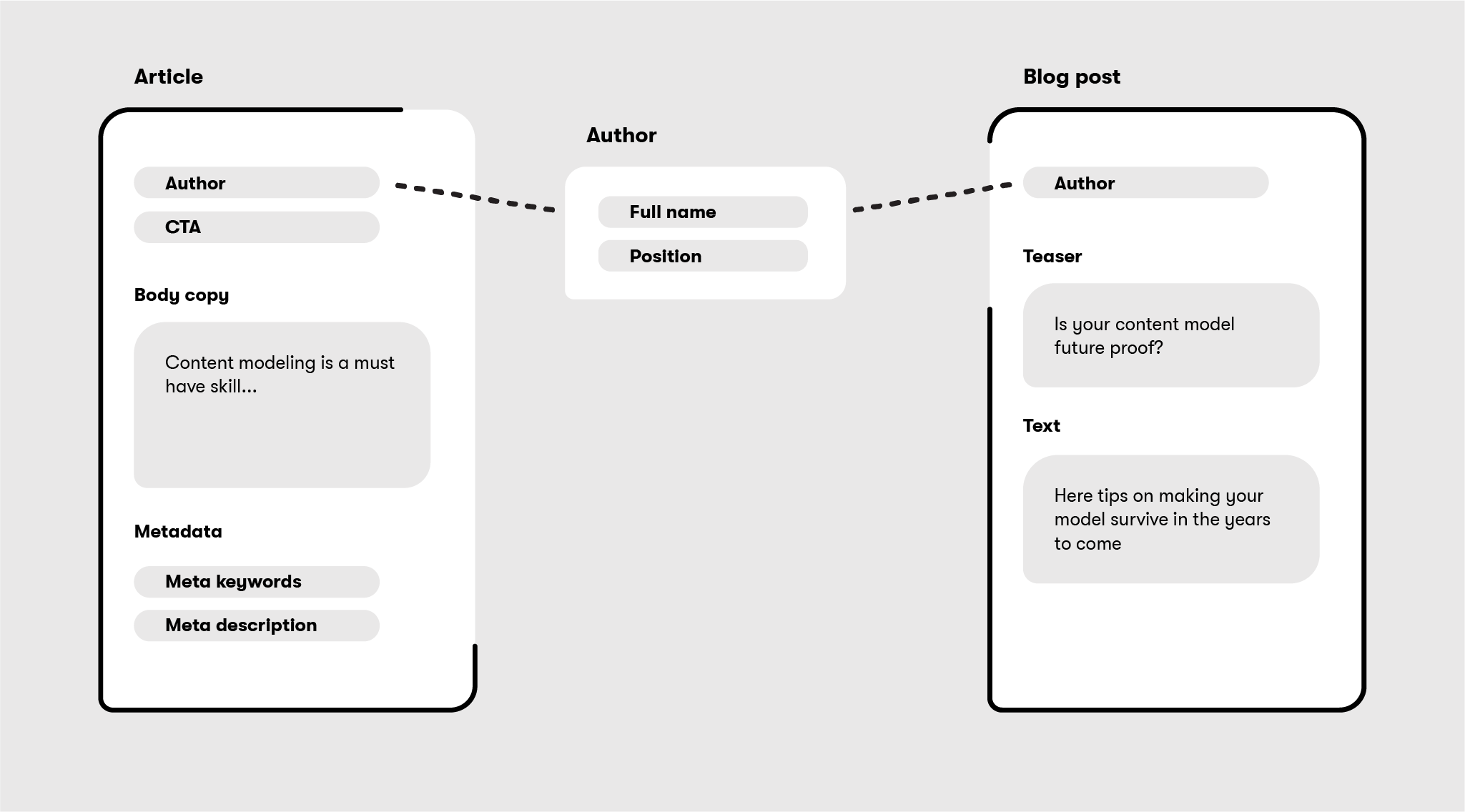 Reusing an author content item in a blog post and article content type.