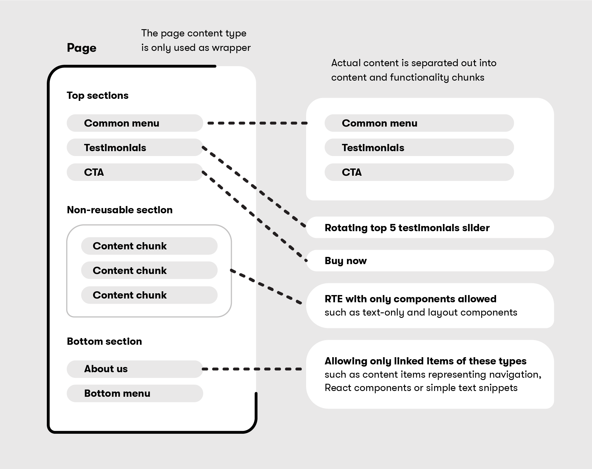 Separation of layout, content, and functionality in a content model.