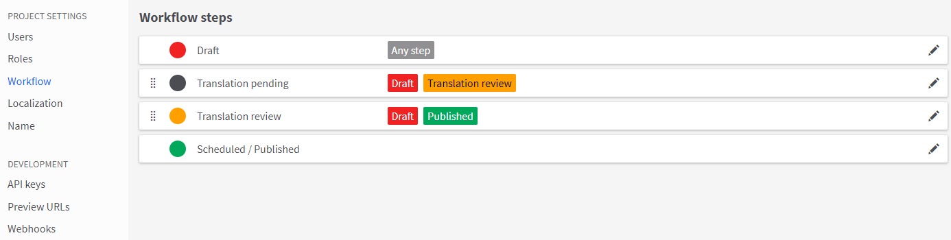 Example of workflow with translation pending and review steps added.