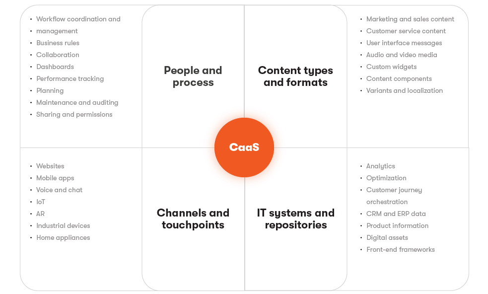 CaaS Supports and Connects the Larger Content Ecosystem