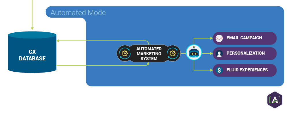 Automated Mode