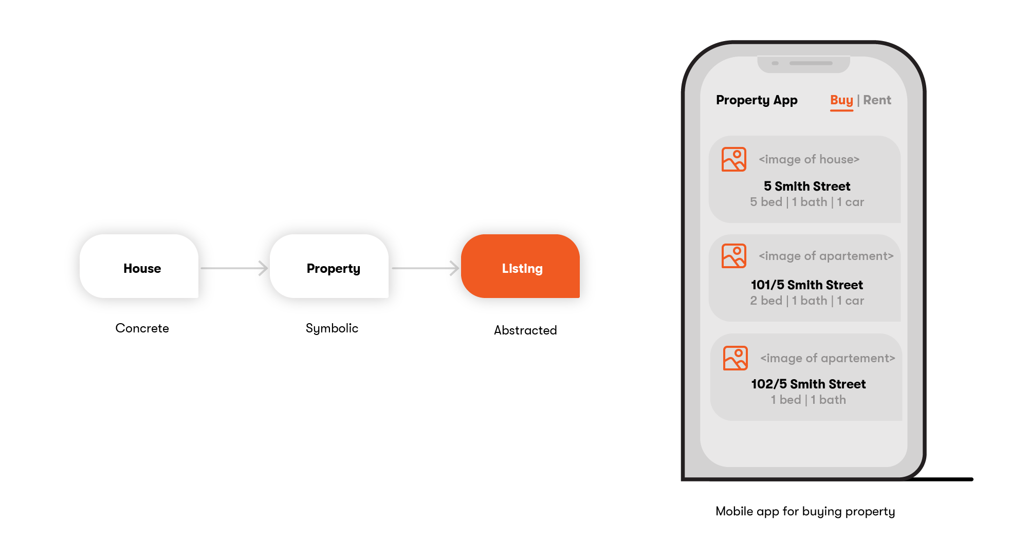 Figure 1: Mobile app for buying property