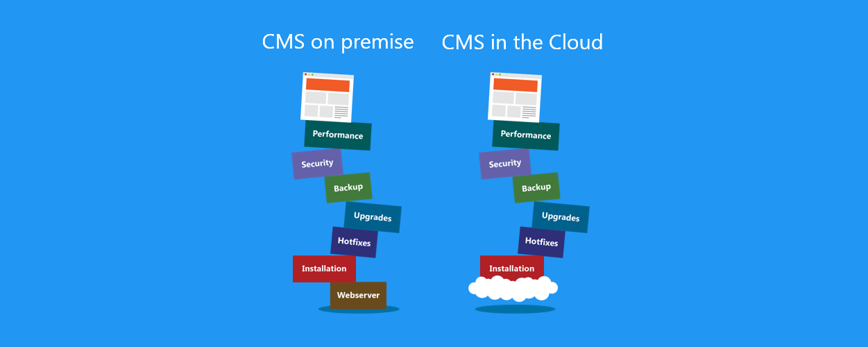 CMS in the cloud