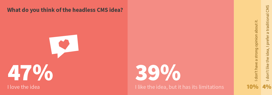 What do you think of the headless CMS idea?