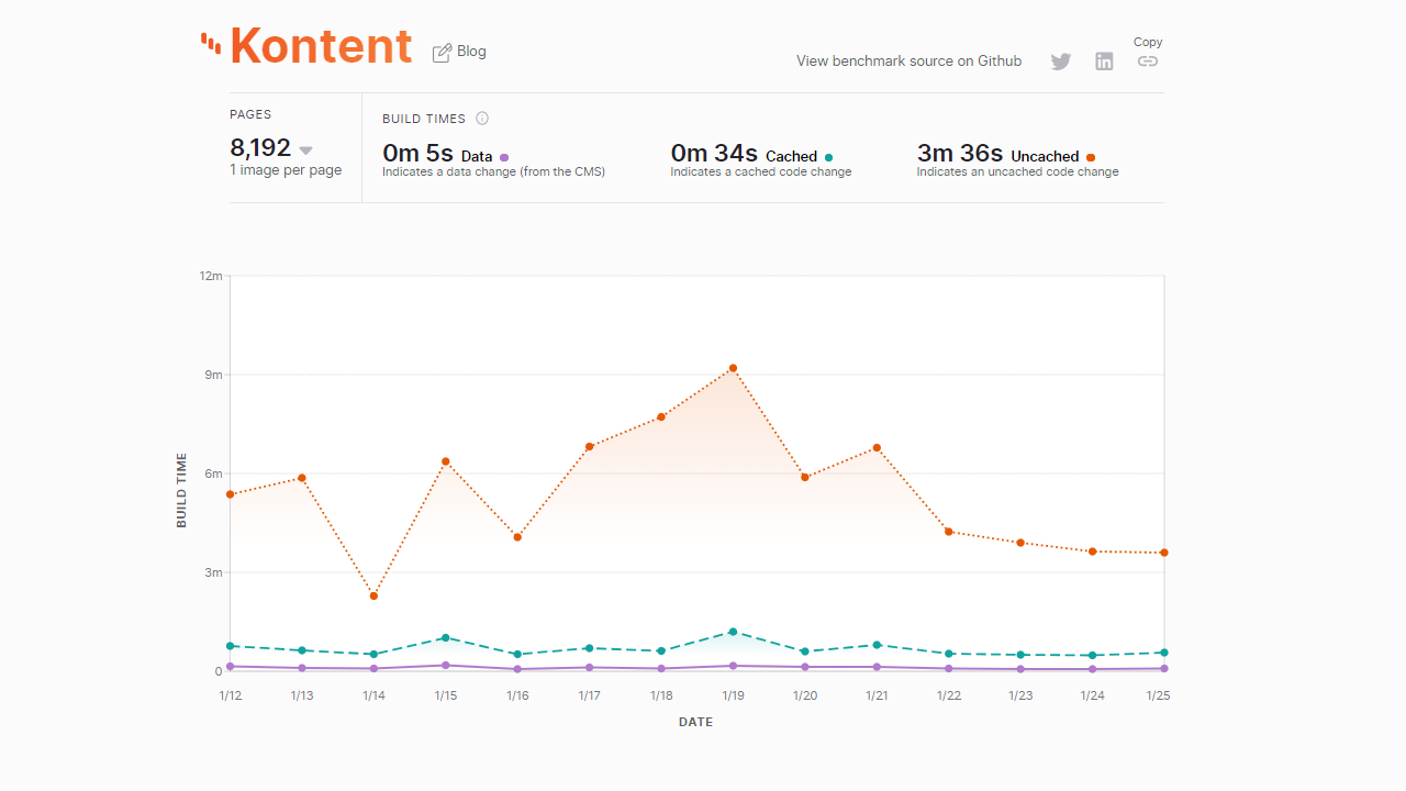 Kentico Kontent's Gatsby plugin is the fastest in the world