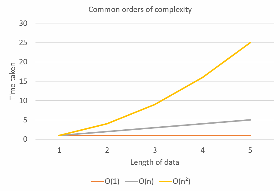 Three common orders of complexity.  Constant - O(1),   Linear - O(n) Quadratic - O(n²)