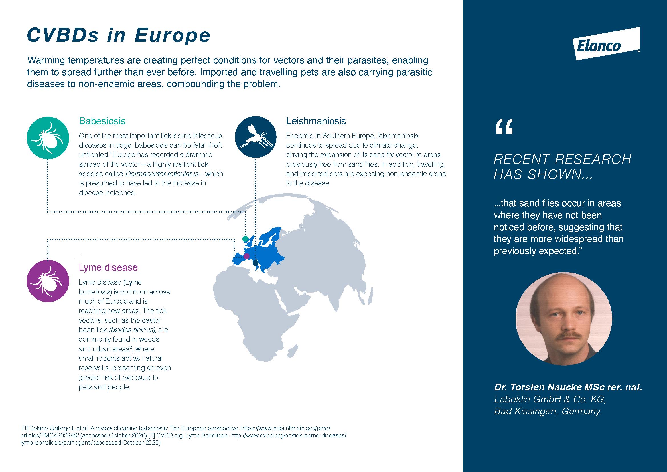 CVBDs in Europe