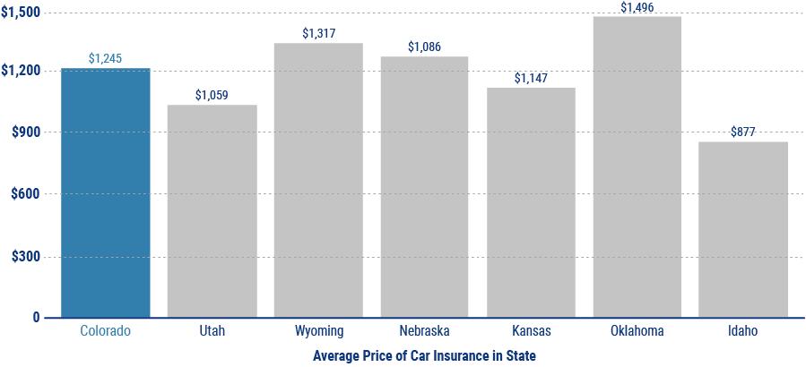 car insurance graph