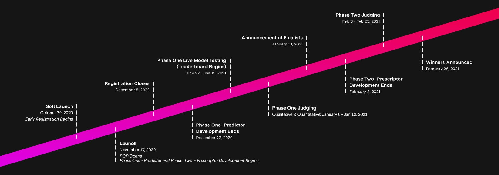 Soft launch and early registration begins - October 30th 2020. Launch, prize operations portal opens, phase one predictor, phase two prescriptor development begins - November 17th 2020. Registration closes - December 8th 2020. Phase one, predictor, development ends - December 22nd 2020. Phase one live model testing, leaderboard begins - December 22nd 2020 to January 12th 2021. Phase one judging, qualitative and quantitative - January 6th to 12th 2021. Announcement of finalists - January 13th 2021. Phase two, prescriptor development ends - February 3rd 2021. Phase two judging - February 3rd to 26th 2021. Winners announced - February 26th 2021.