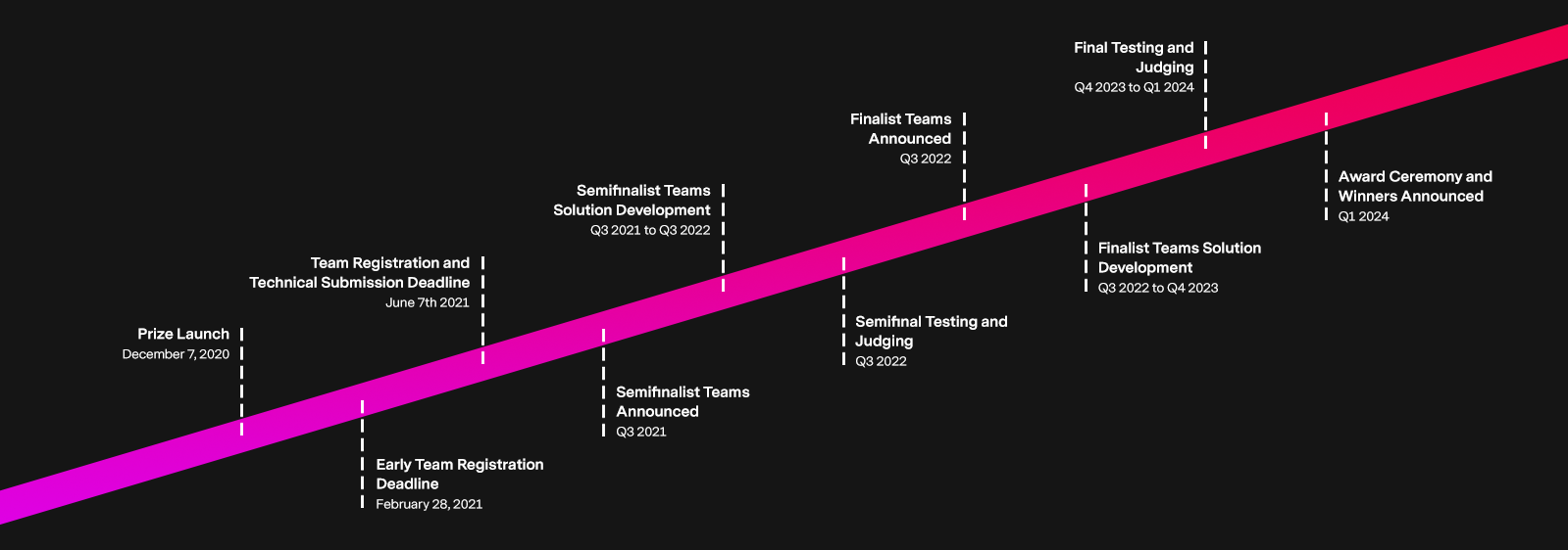 Prize timeline