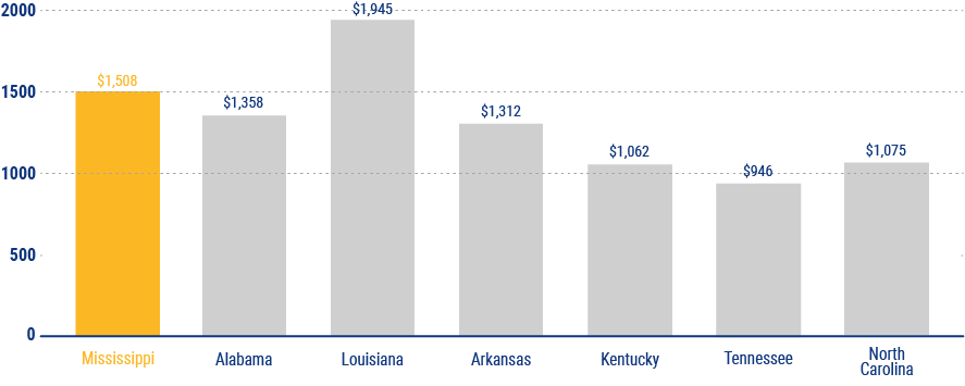 average cost of home insurance in mississippi