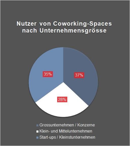Nutzer von Coworking-Spaces nach Unternehmensgrösse - Raum11