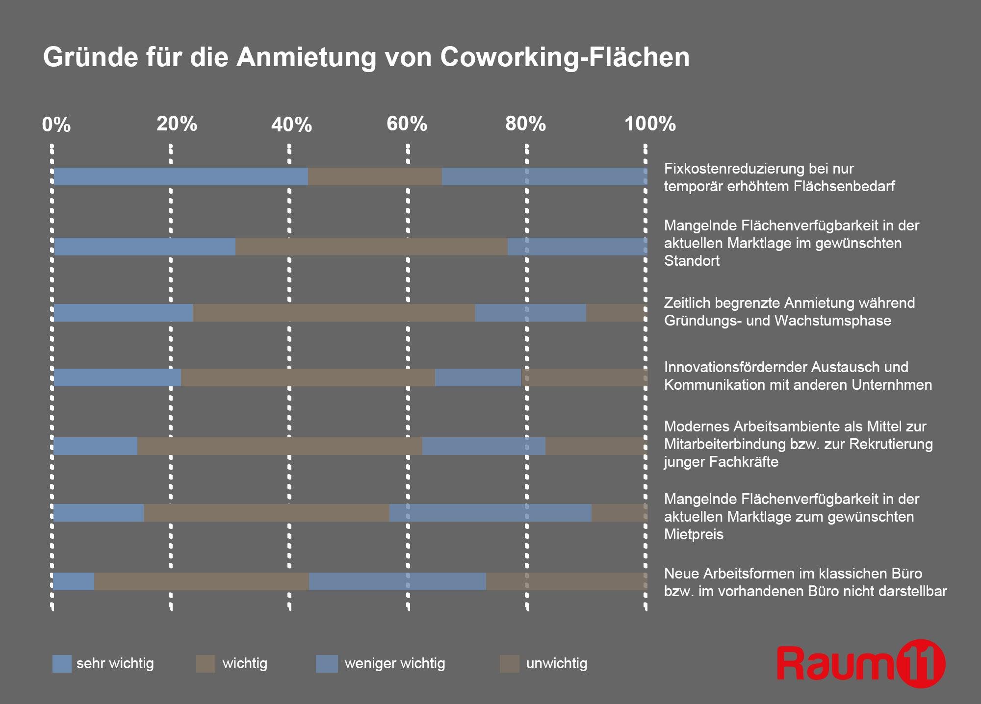 Gründe Anmietung von Coworking-Flächen - Raum11