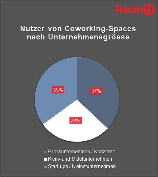 Nutzer von Coworking-Spaces nach Unternehmensgrösse