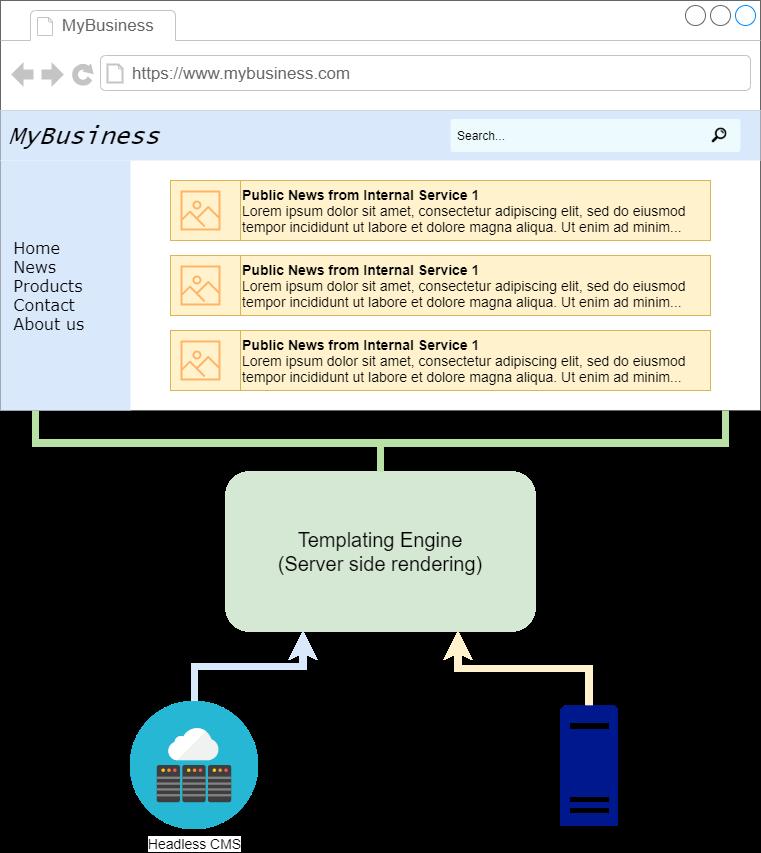Bild welches server-side Rendering von verschiedenen Inhalten darstellt.