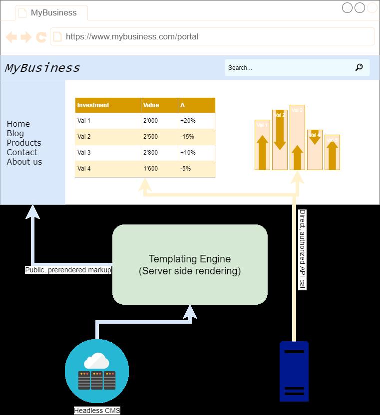 Bild welches server-side Rendering und client-side Rendering in Kombination darstellt.