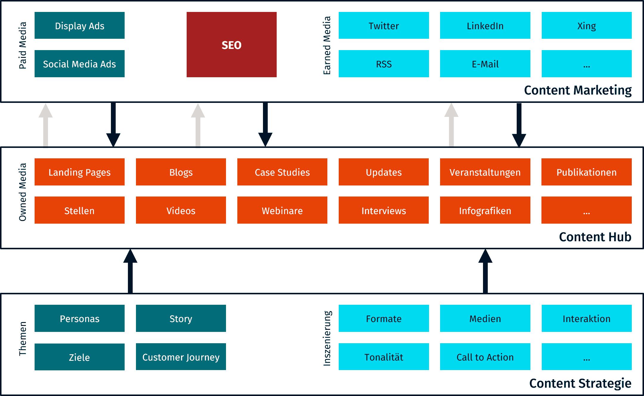 Content Hub Übersichtsgrafik