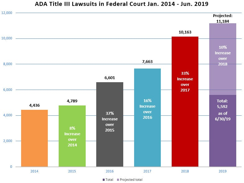 Graph of ADA lawsuit numbers 2014 to 2019