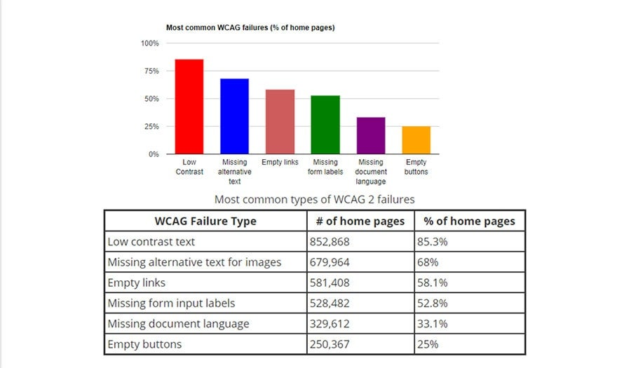 WebAim accessibility survey results