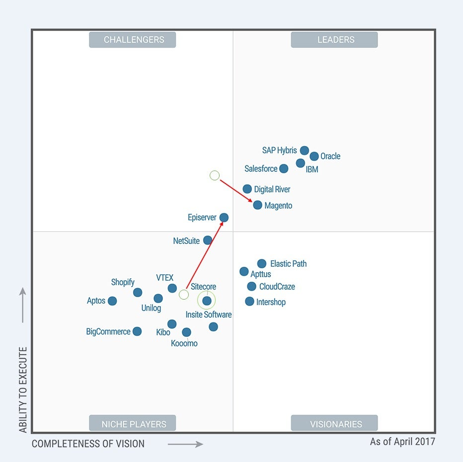 Gartner Magic Quadrant Trend Chart 2017