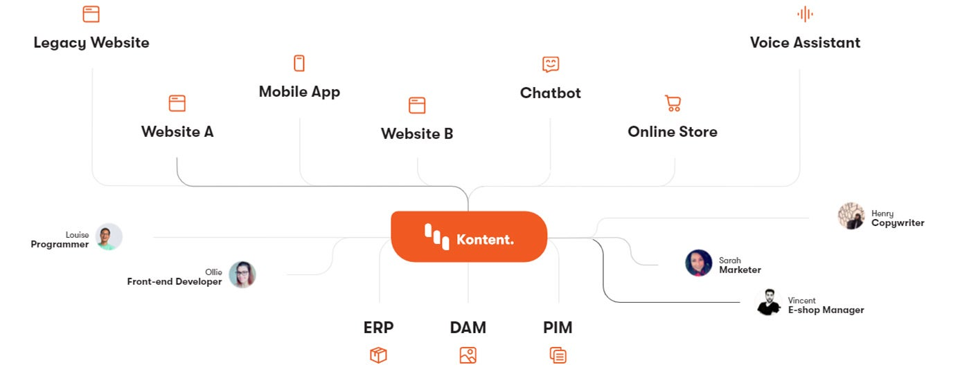 Kentico Kontent Partner, i3 Digital