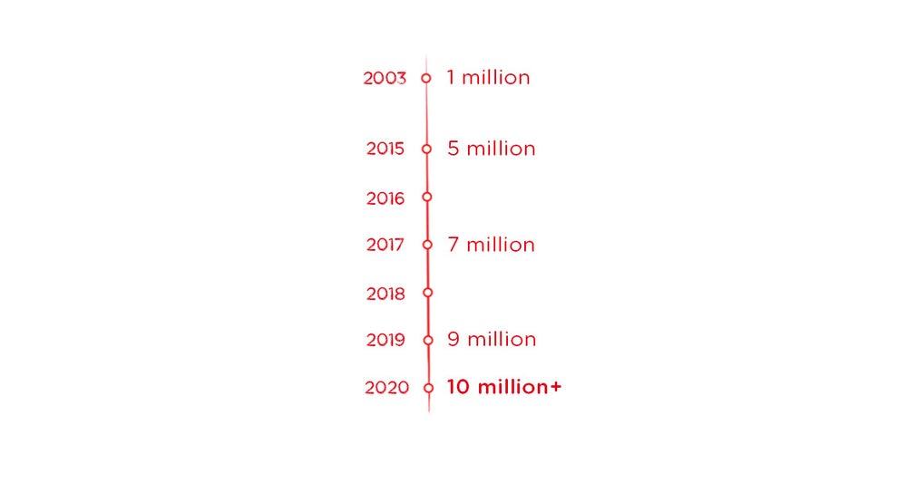Road to 10 Million