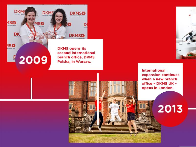 DKMS Milestone 6