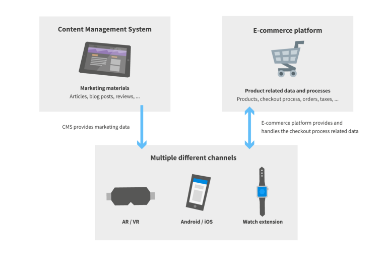 E-commerce data on multiple different channels.