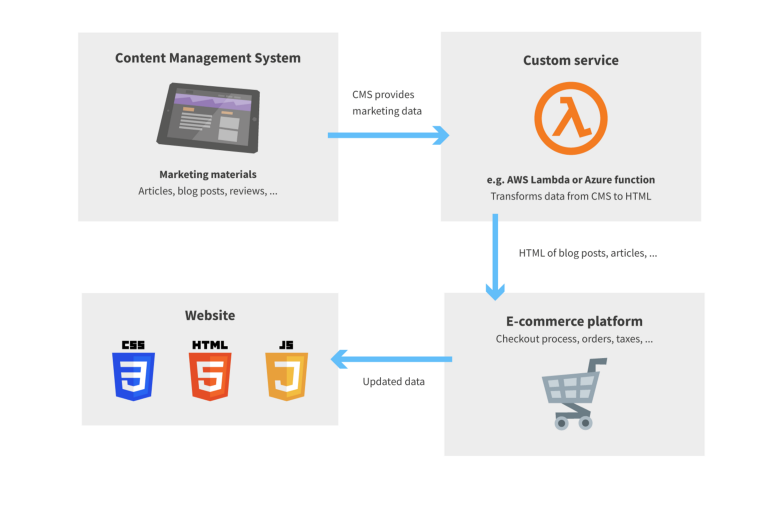 Marketing content in e-commerce platform is managed by CMS.