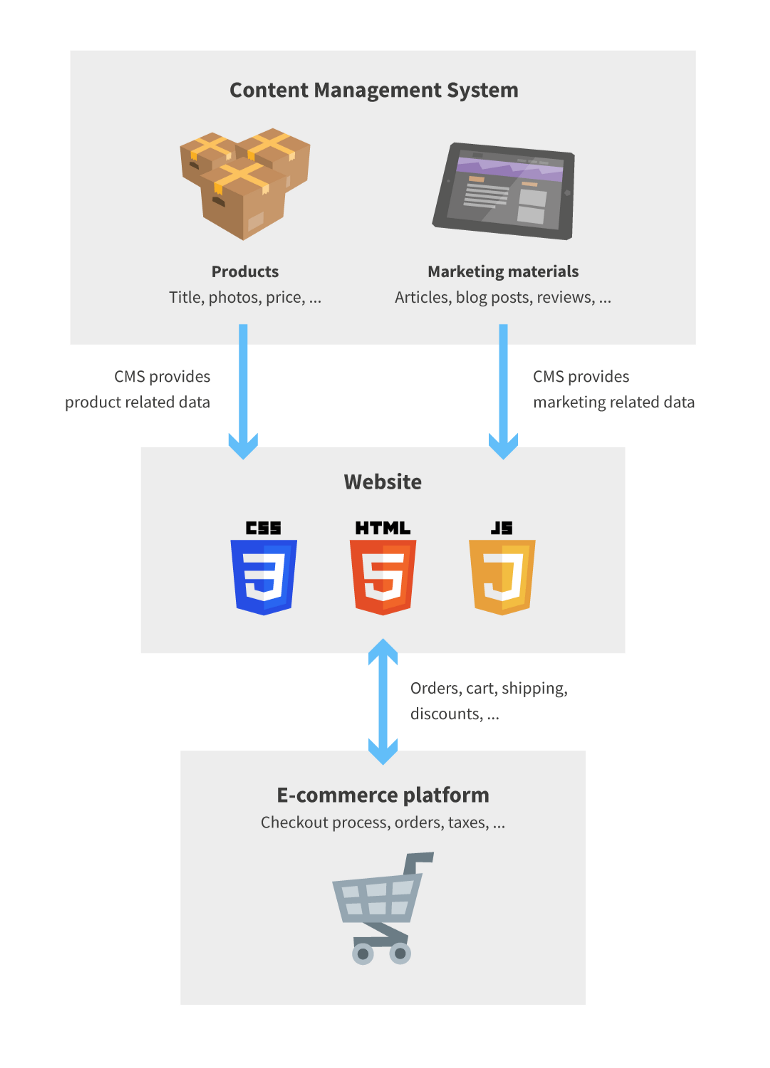 Product data in CMS, e-commerce platform handles checkout process and related tasks.