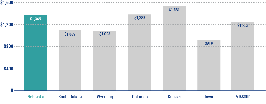 average cost of home insurance in nebraska chart