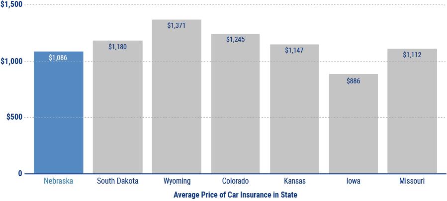 average cost of car insurance in nebraska chart