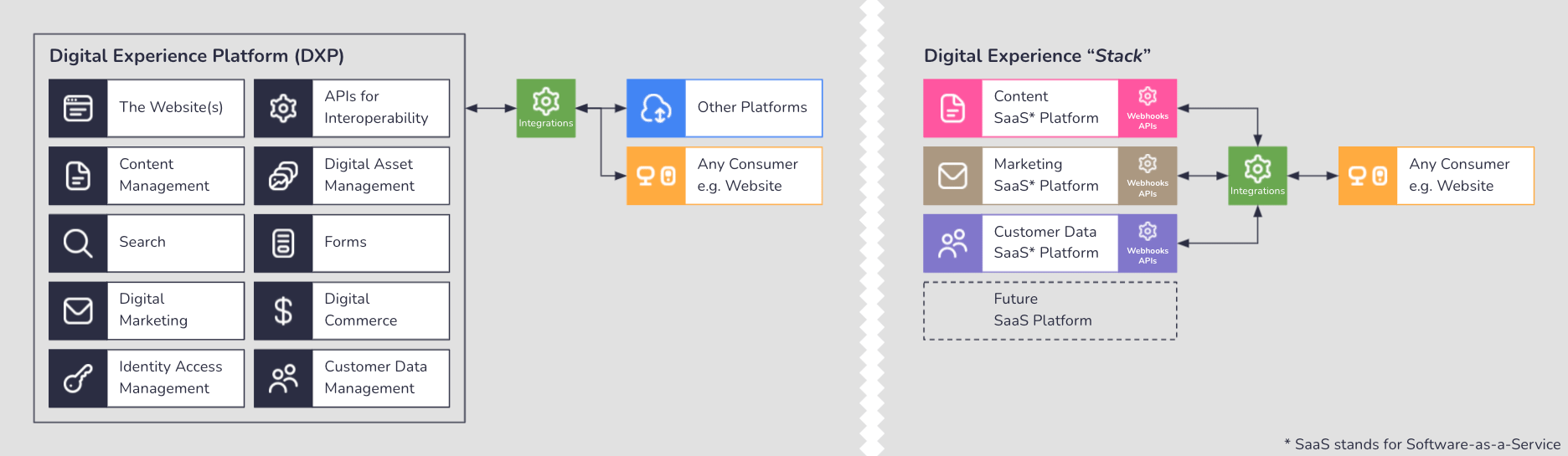On the left is a diagram showing what is included in a DXP. On the right is a diagram showing the Digital Experience Stack.