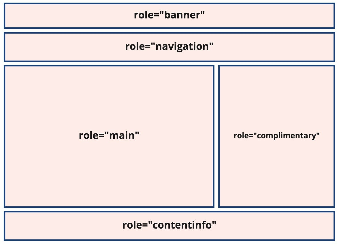 Diagram of landmark areas; role names from top down read: banner, navigation, main, complimentary (beside main), and content info for the footer area.