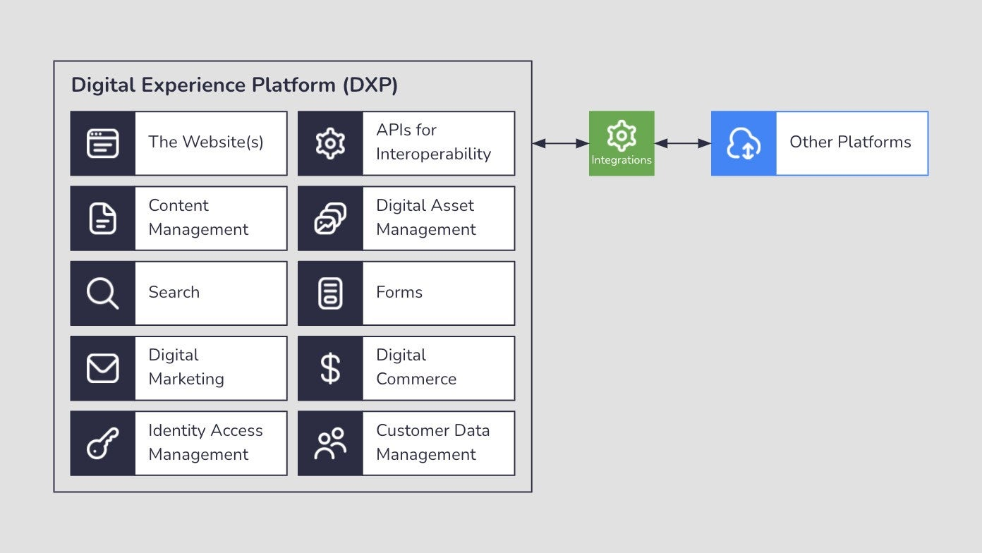 DXPs combine multiple functions, like the website, content management, digital marketing, ecommerce, digital asset management, and more. APIs provided as part of the DXP can integrate with other platforms.