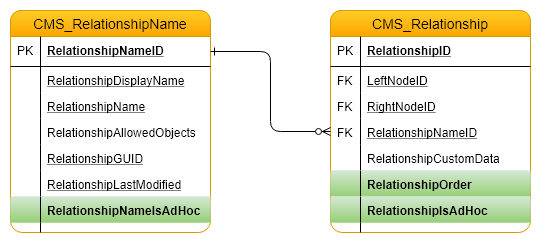 Kentico relationship name DB structure with ad-hoc support