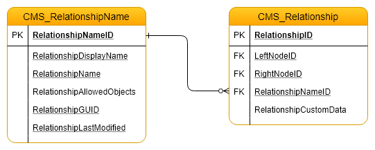 Kentico relationship name DB structure