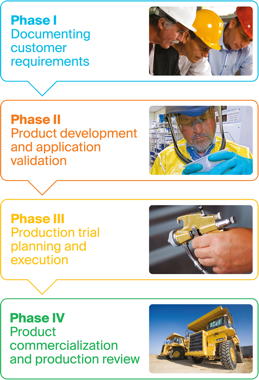 The 4 phases of Secure Launch Excellence include documenting customer requirements to development and commercialization.