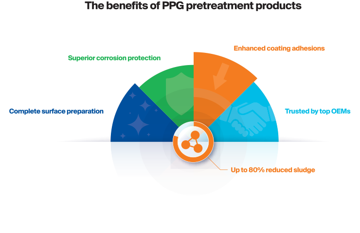 The benefits of PPG pretreatment products include complete surface preparation, superior corrosion protection and much more.