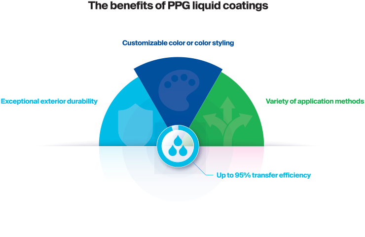 The benefits of PPG liquid coatings are exceptional exterior durability, customizable color, 95% transfer efficiency and more.
