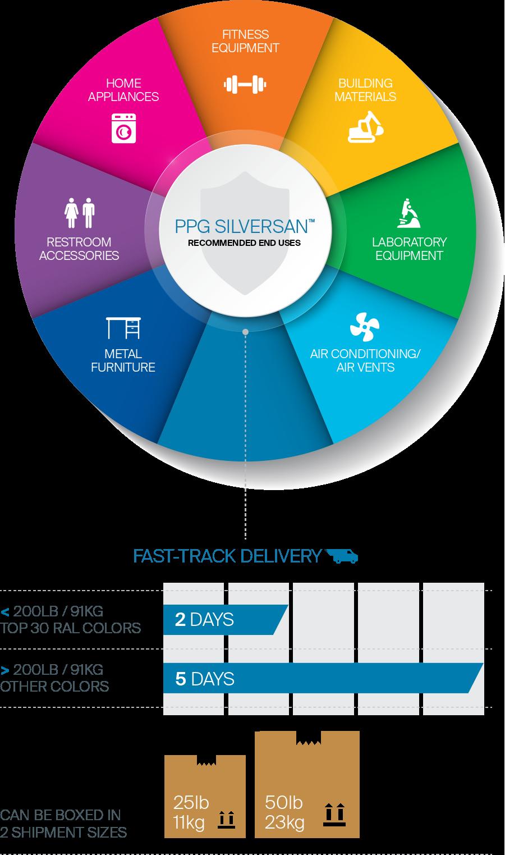 PPG SilverSan benefits description