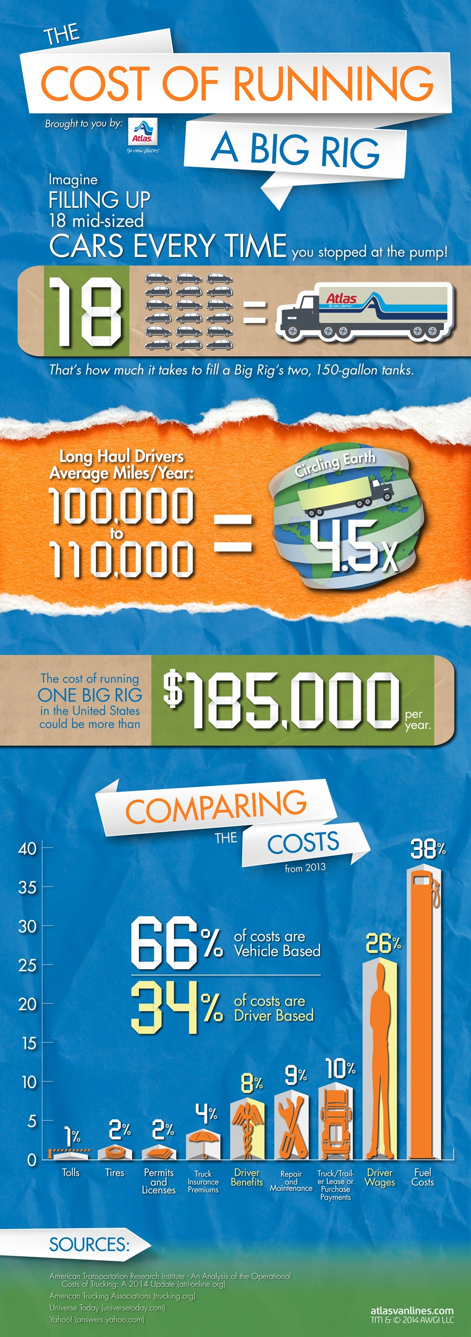 Big rig costs infographic