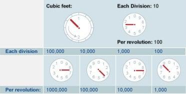 Gas Dial Clock Meter