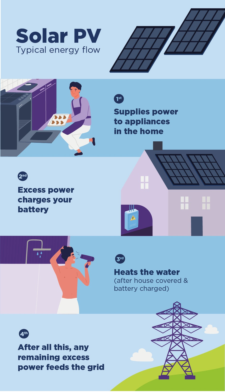 infograph of solar PV