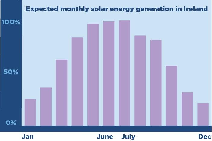 Graph showing solar generation Ireland